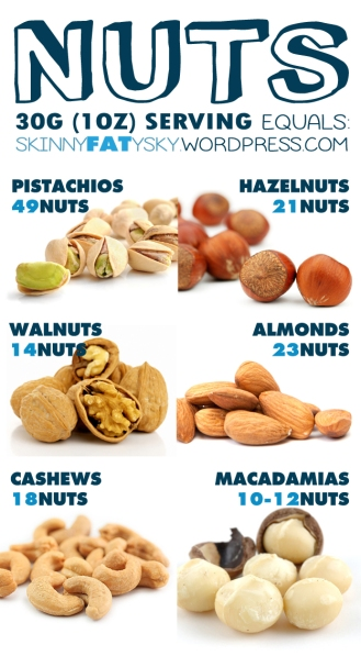 Nuts, what's the suggested serving size? | [ Skinny Fat ... Almonds Benefits